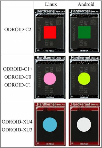 accessory:emmc:reference_chart [ODROID Wiki]
