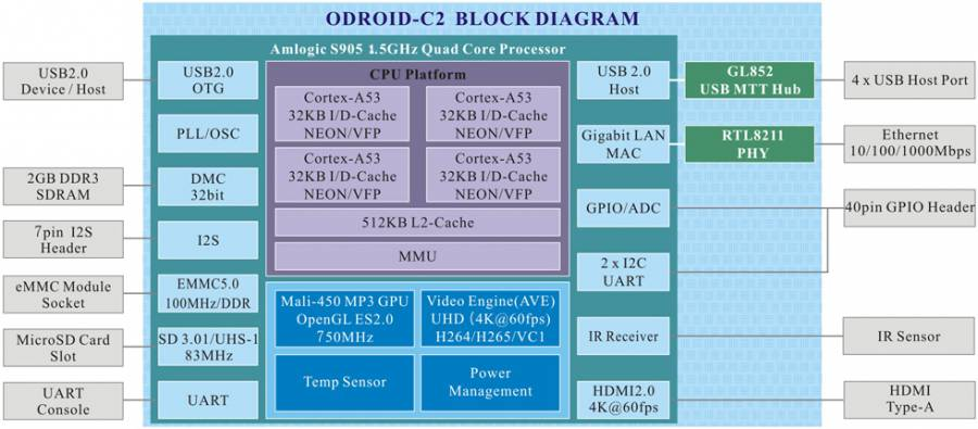 odroid-c2:odroid-c2 [ODROID Wiki]