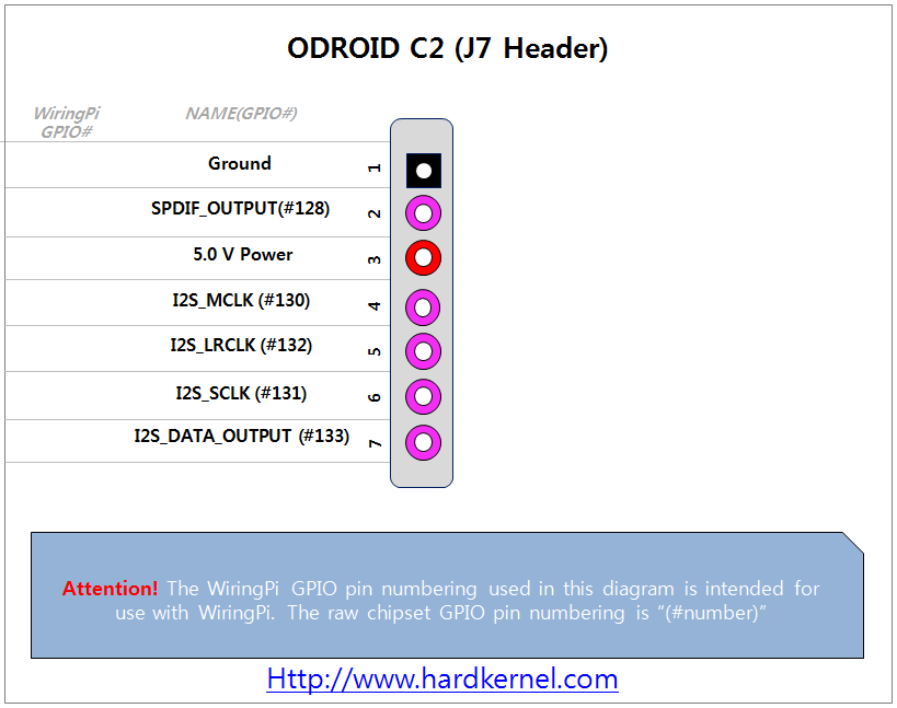 odroid u2022 view topic solved c2 1wire temp sensor connected to rh forum odroid com