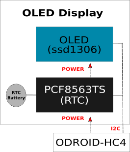 OLED Display Diagram
