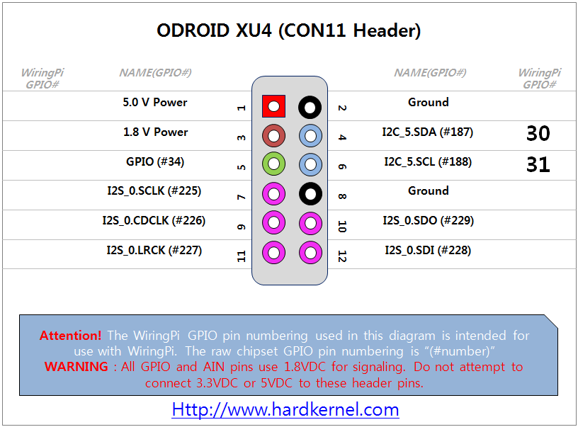 Brilliant Odroid Xu4 Hardware Expansion Connectors Odroid Wiki Wiring Digital Resources Anistprontobusorg