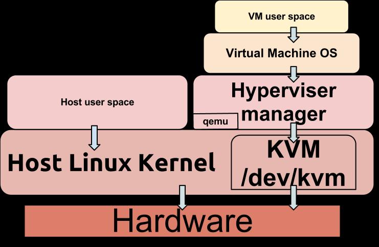 odroid-xu4:application_note:software:kvm [ODROID Wiki]