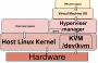 odroid-xu4:application_note:software:kvm_architecture-.png